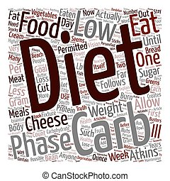 How To Eat Low Carb text background wordcloud concept