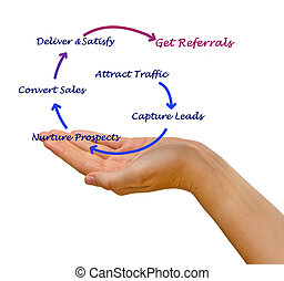 How to get referrals