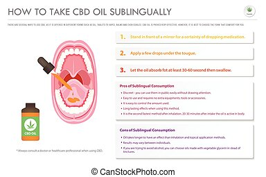 How to Take CBD Oil Sublingually horizontal business infographic