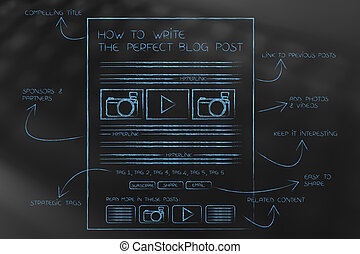 how to write the perfect blog post, illustration with structure and explanations