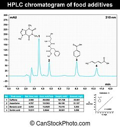 HPLC chromatogram example of food additives, 2d scientific...