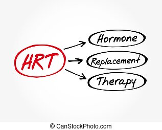 HRT - Hormone Replacement Therapy acronym, medical concept background