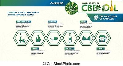 huile, cbd, regimen., cannabis, bénéfice, supplément, ton