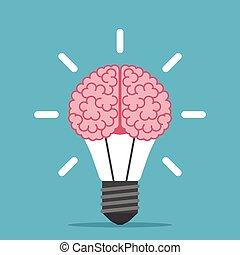 Human brain inside lightbulb