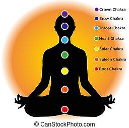 chakra points - human figure who meditates and chakra points