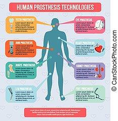 Human Prothesis Technologies Infographics