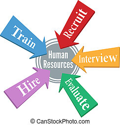 Human Resources employee hiring people - HR arrows point to...