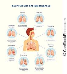 Human respiratory system diseases informative diagram vector illustration.