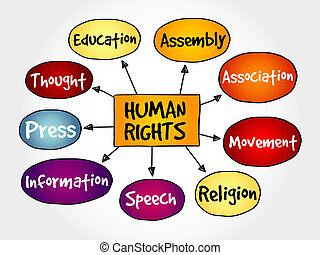 Human rights mind map, hand drawn concept