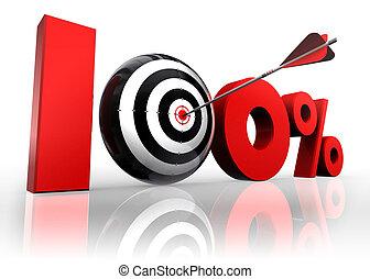 hundred per cent conceptual target