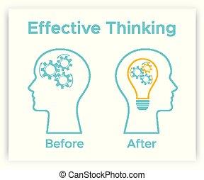 huvud, begrepp, drev, tänkande, skapande, hjärna, lampa