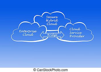 hybride, assurer, nuage