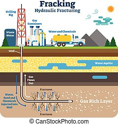 Hydraulic fracturing flat schematic vector illustration with fracking gas rich ground layers.