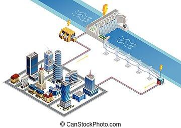 hydroelektrisch, station, isometrisch, plakat