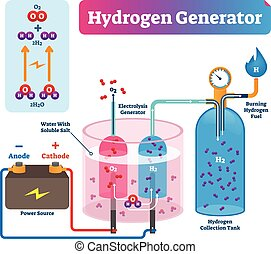 Hydrogen generator vector illustration. Labeled system technical diagram.