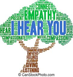 I Hear You Brain Word Cloud - I Hear You Brain word cloud on...