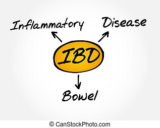 IBD - Inflammatory Bowel Disease acronym, medical concept
