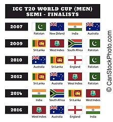 ICC T20 world cup (Men) - Semifinalists. 2007,2009,2010,2012,2014 & 2016 semi final selected teams
