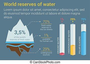 Iceberg and underground fresh water reserves infographic...