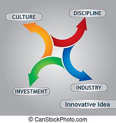 idé, innovativ