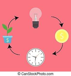 idée, cycle., business, espèces