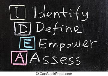 idéia, :, identificar, definir, autorizar, e, avaliar