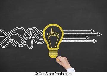 idéia nova, solução, conceitos