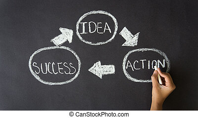Idea, Action, Success