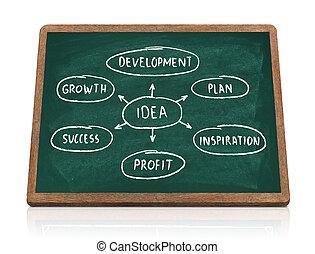 Idea diagram on blackboard