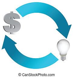 idea, e, soldi, ciclo, illustrazione