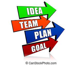 idea, equipo, plan, meta, en, flechas