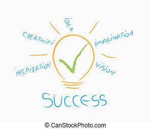 idea for success