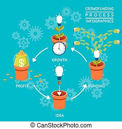 Crowdfunding process infographics - Idea funding, growth and...