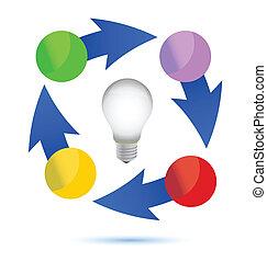 idea lightbulb cycle illustration