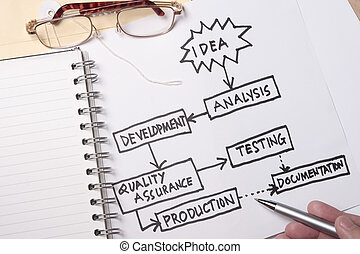 Idea - From idea to actual product concept - many uses in...
