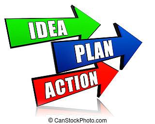 idea, plan, action in arrows - idea, plan, action - words in...