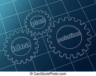 idea, plan, solution in blue gear-wheels - idea, plan, ...