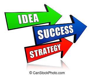 idea, powodzenie, strategia