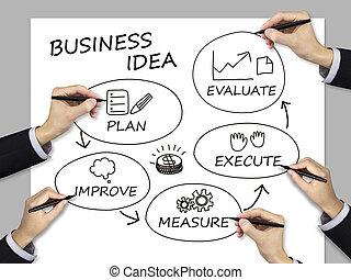 idea, squadra, affari, scritto