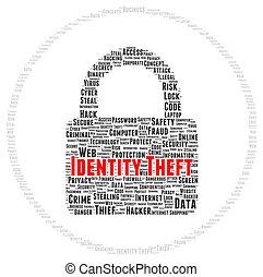 Identity theft word cloud shape