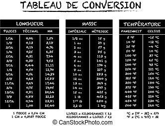 idioma francés, conversión, tabla, ch