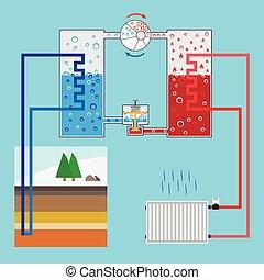 illustration., ポンプ, system., pump., energy., 加熱, 地熱, ベクトル, 緑, energy-saving, 案