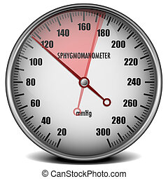 illustration of a sphygmomanometer with a red marked range indicating high blood pressure