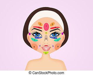 Illustration of facial reflexology