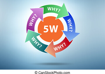 Illustration of five whys principle method