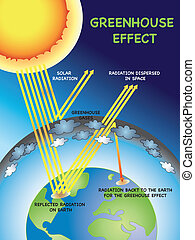 greenhouse effect - illustration of greenhouse effect for...