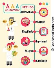 Illustration of Scientific Method Infographic Timeline Chart