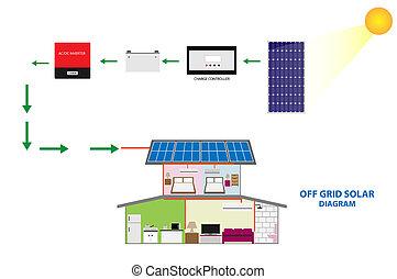 Illustration of solar off grid syst