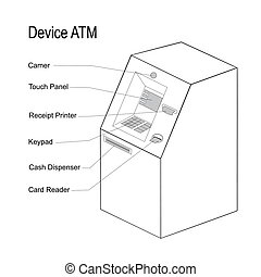 Illustration of the device of the ATM