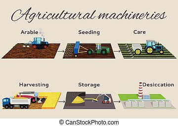 Illustration of the process of growing and harvesting crops...